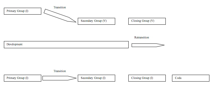 16_Sonata Form Introduction