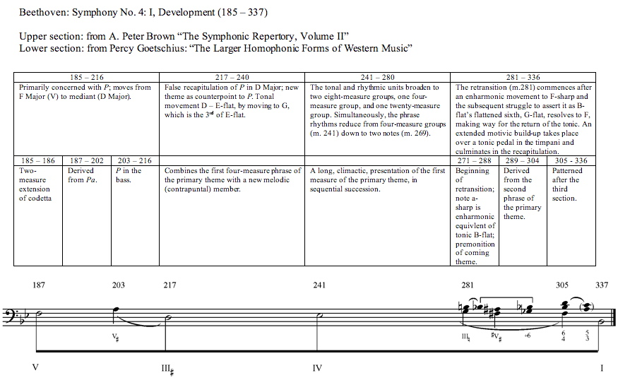 a musical analysis of the standard sonata allegro form Lecture 9 - sonata-allegro form: mozart and beethoven overview a brief foray into the formal characteristics of contemporary popular music is used to launch this.