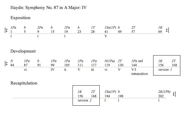 19 sonata form recapitulation. Black Bedroom Furniture Sets. Home Design Ideas