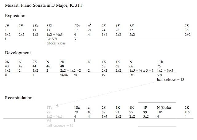 19_Sonata Form: Recapitulation